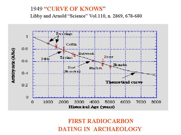 The best: account for the relevance of c 14 half life in carbon dating technique